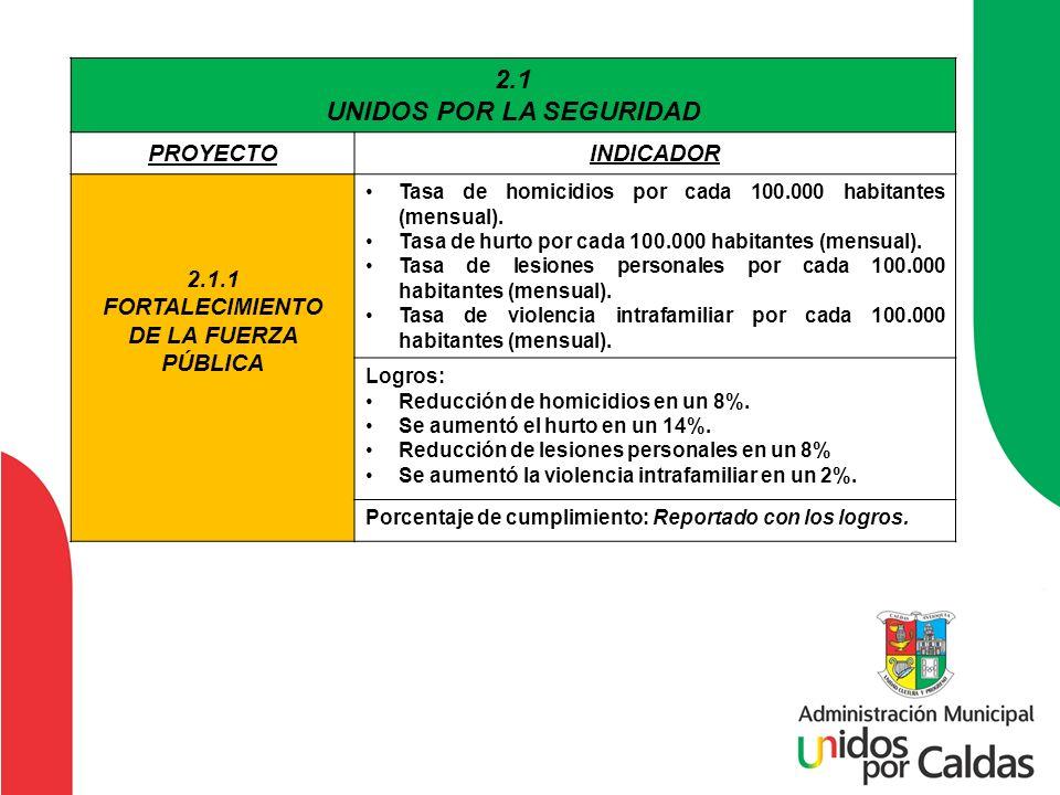 2.1 UNIDOS POR LA SEGURIDAD PROYECTOINDICADOR 2.1.1 FORTALECIMIENTO DE LA FUERZA PÚBLICA Tasa de homicidios por cada 100.000 habitantes (mensual). Tas