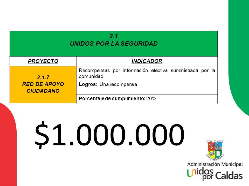 2.1 UNIDOS POR LA SEGURIDAD PROYECTOINDICADOR 2.1.7 RED DE APOYO CIUDADANO Recompensas por información efectiva suministrada por la comunidad. Logros: