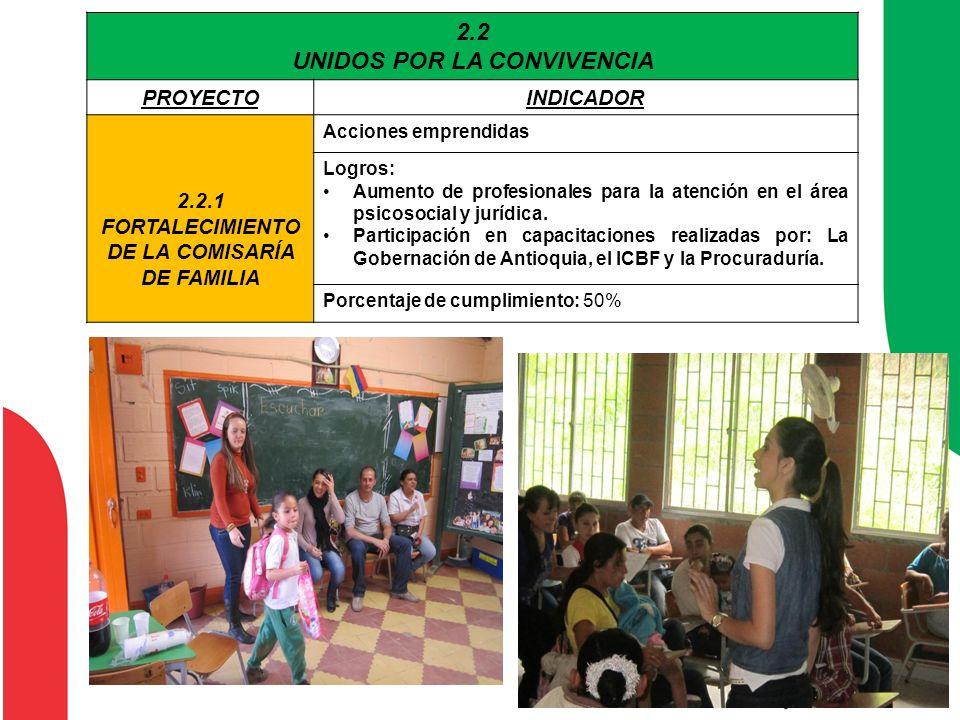 2.2 UNIDOS POR LA CONVIVENCIA PROYECTOINDICADOR 2.2.1 FORTALECIMIENTO DE LA COMISARÍA DE FAMILIA Acciones emprendidas Logros: Aumento de profesionales