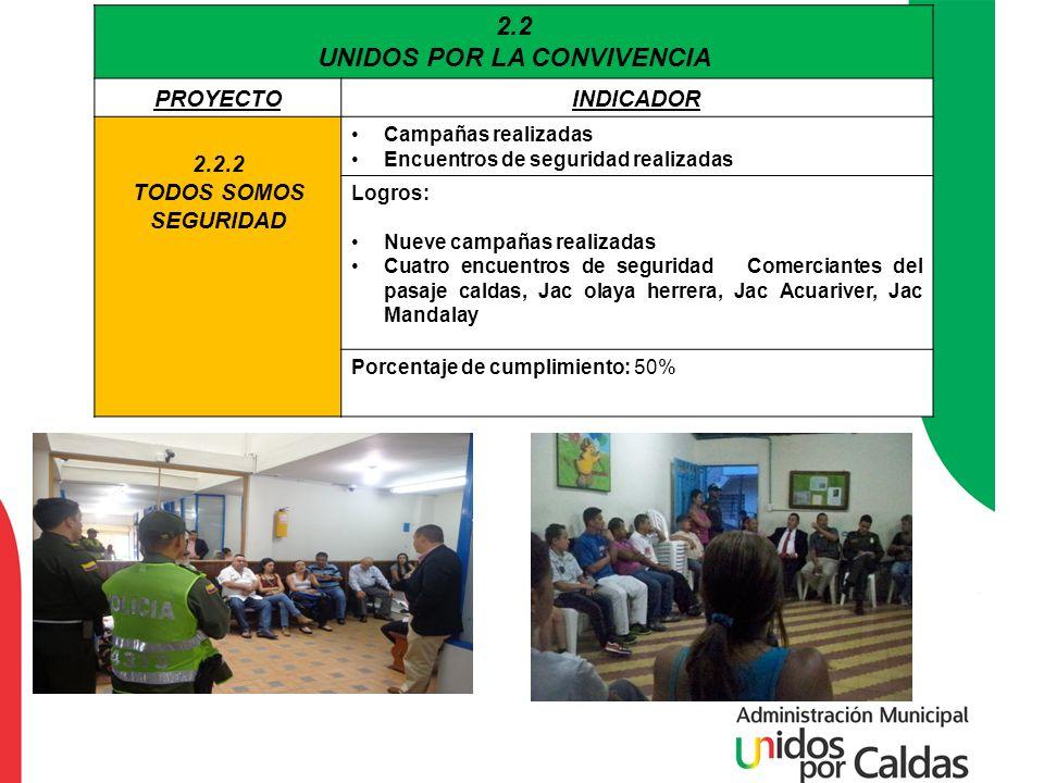 2.2 UNIDOS POR LA CONVIVENCIA PROYECTOINDICADOR 2.2.2 TODOS SOMOS SEGURIDAD Campañas realizadas Encuentros de seguridad realizadas Logros: Nueve campa