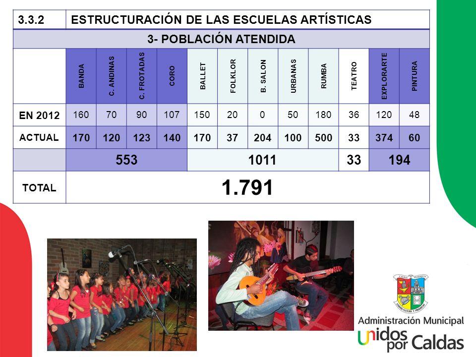 3.3.2ESTRUCTURACIÓN DE LAS ESCUELAS ARTÍSTICAS 3- POBLACIÓN ATENDIDA BANDA C. ANDINAS C. FROTADAS CORO BALLET FOLKLOR B. SALON URBANAS RUMBA TEATRO EX