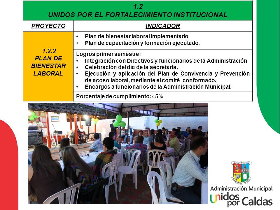 1.2 UNIDOS POR EL FORTALECIMIENTO INSTITUCIONAL PROYECTOINDICADOR 1.2.2 PLAN DE BIENESTAR LABORAL Plan de bienestar laboral implementado Plan de capac