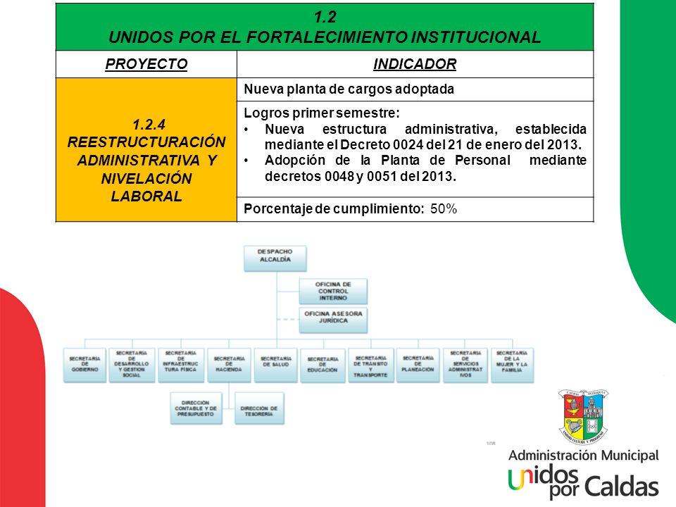 1.2 UNIDOS POR EL FORTALECIMIENTO INSTITUCIONAL PROYECTOINDICADOR 1.2.4 REESTRUCTURACIÓN ADMINISTRATIVA Y NIVELACIÓN LABORAL Nueva planta de cargos ad