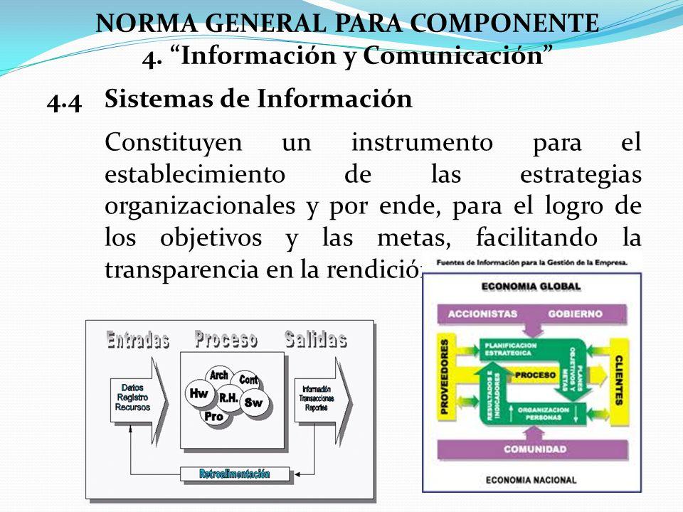 NORMA GENERAL PARA COMPONENTE 4. Información y Comunicación 4.4Sistemas de Información Constituyen un instrumento para el establecimiento de las estra