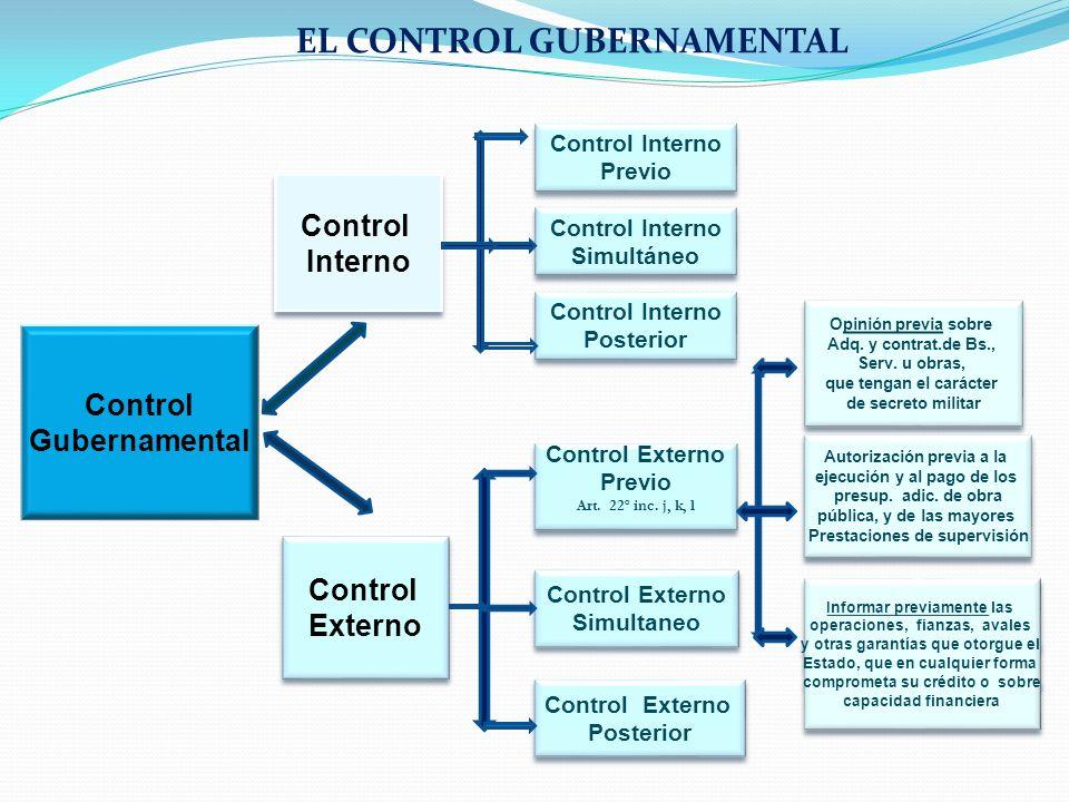 EL CONTROL GUBERNAMENTAL Control Gubernamental Control Interno Control Interno Control Externo Control Externo Control Interno Previo Control Interno