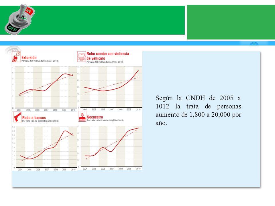 Según la CNDH de 2005 a 1012 la trata de personas aumento de 1,800 a 20,000 por año.