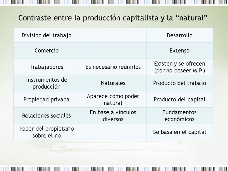 Contraste entre la producción capitalista y la natural División del trabajoDesarrollo ComercioExtenso TrabajadoresEs necesario reunirlos Existen y se