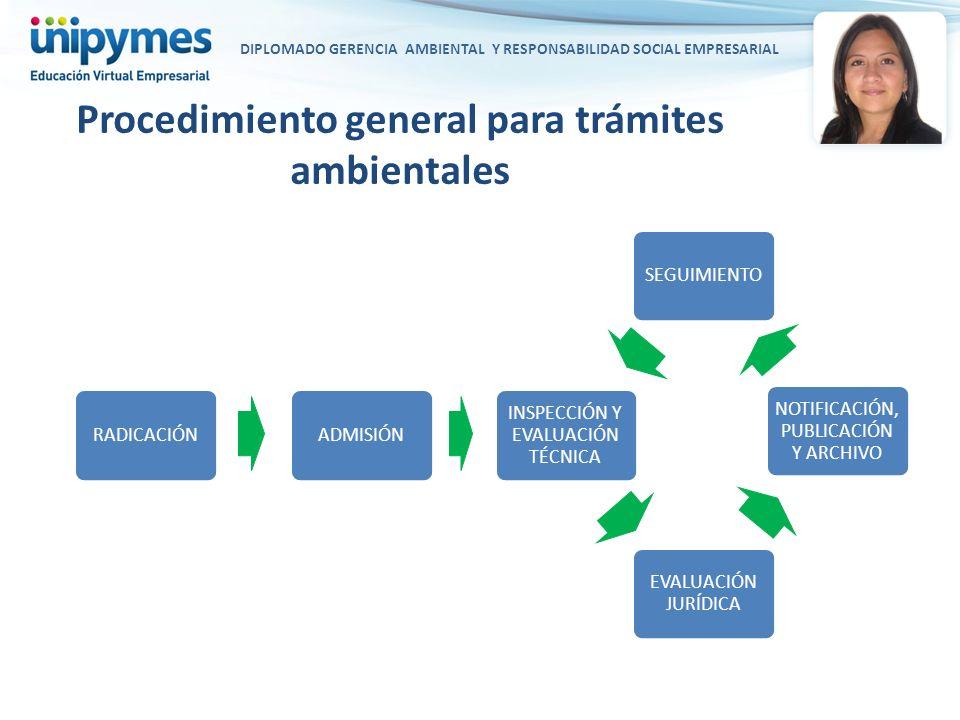 DIPLOMADO GERENCIA AMBIENTAL Y RESPONSABILIDAD SOCIAL EMPRESARIAL Procedimiento general para trámites ambientales RADICACIÓNADMISIÓN INSPECCIÓN Y EVAL