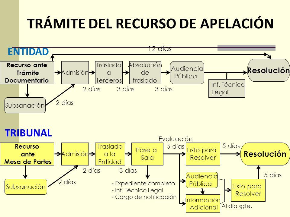 Admisibilidad del recurso: análisis Se tendrá por no presentado el recurso: Se presente sin la firma del impugnante o su representante. No se subsane