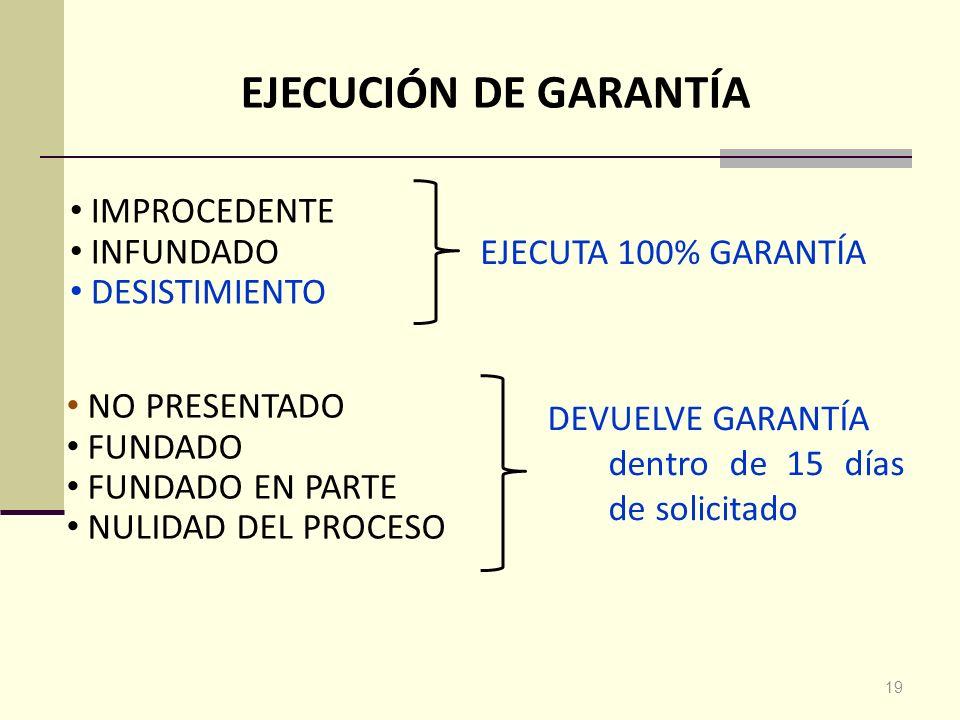 FORMAS DE RESOLUCIÓN 1.Ausencia de requisitos (admisib / procedencia) 2.Acto cuestionado es conforme a la norma 3.Acto cuestionado no es conforme a la