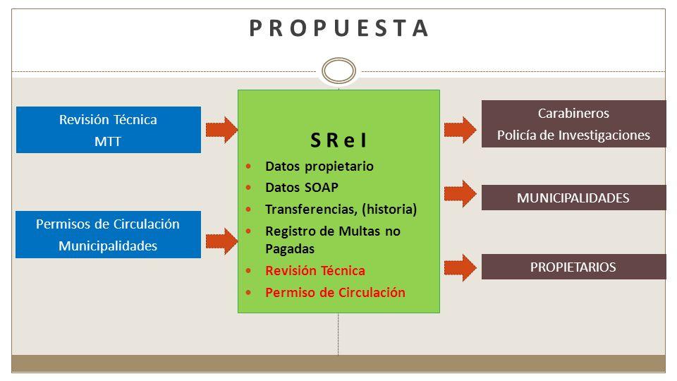 P R O P U E S T A S R e I Datos propietario Datos SOAP Transferencias, (historia) Registro de Multas no Pagadas Revisión Técnica Permiso de Circulació