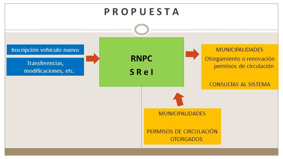 P R O P U E S T A RNPC S R e I Inscripción vehículo nuevo Transferencias, modificaciones, etc. MUNICIPALIDADES Otorgamiento o renovación permisos de c