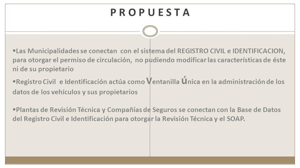 P R O P U E S T A Las Municipalidades se conectan con el sistema del REGISTRO CIVIL e IDENTIFICACION, para otorgar el permiso de circulación, no pudie