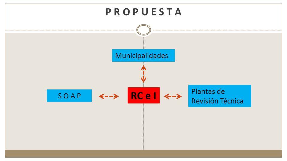 P R O P U E S T A RC e I Municipalidades Plantas de Revisión Técnica S O A P