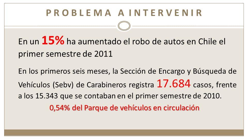 En un 15% ha aumentado el robo de autos en Chile el primer semestre de 2011 En los primeros seis meses, la Sección de Encargo y Búsqueda de Vehículos (Sebv) de Carabineros registra 17.684 casos, frente a los 15.343 que se contaban en el primer semestre de 2010.