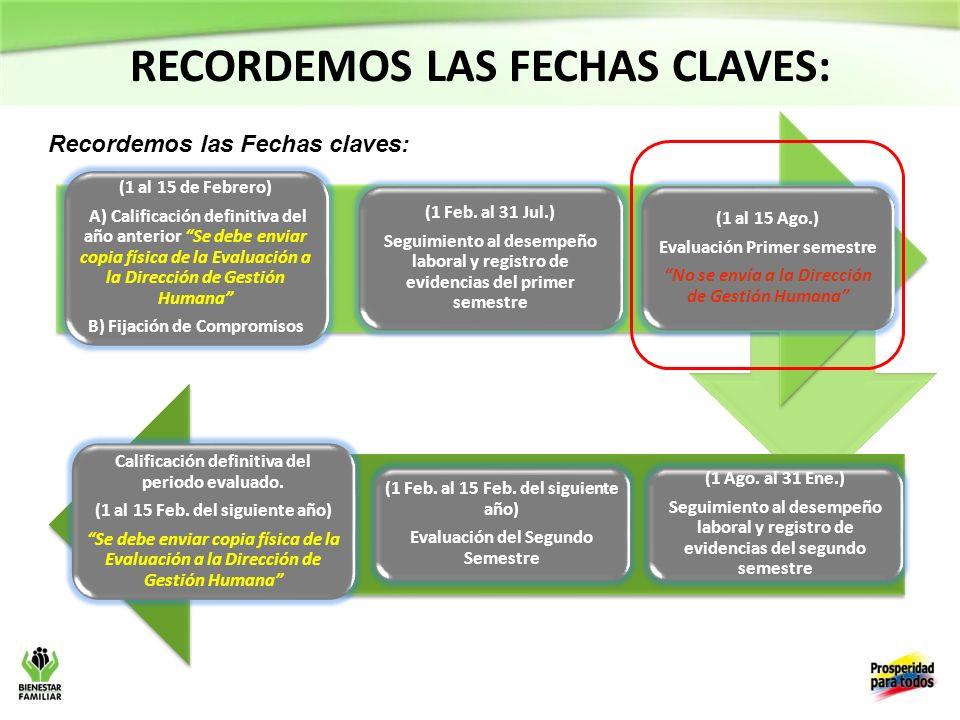 Calificación definitiva del periodo evaluado.(1 al 15 Feb.