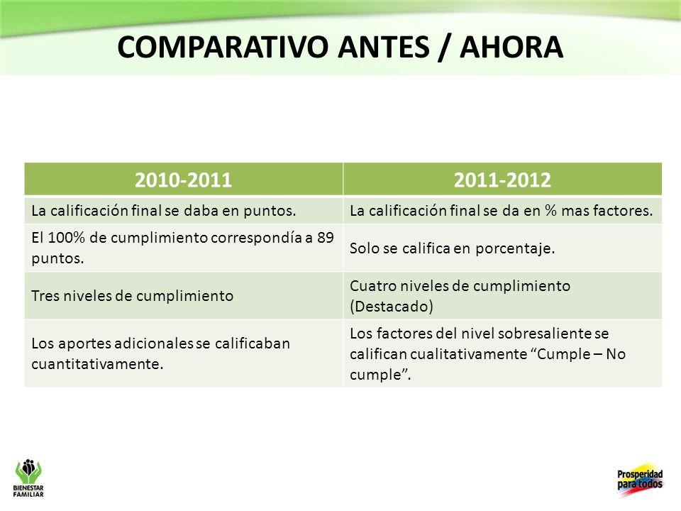 COMPARATIVO ANTES / AHORA 2010-20112011-2012 La calificación final se daba en puntos.La calificación final se da en % mas factores.