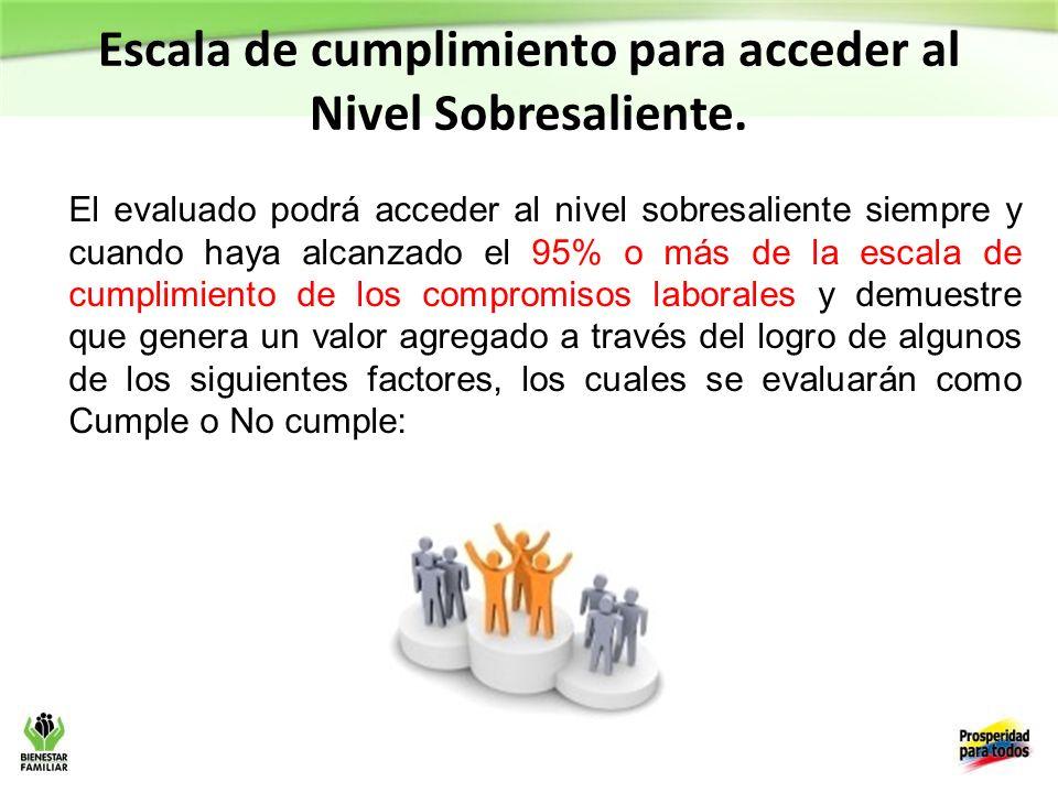 Escala de cumplimiento para acceder al Nivel Sobresaliente.