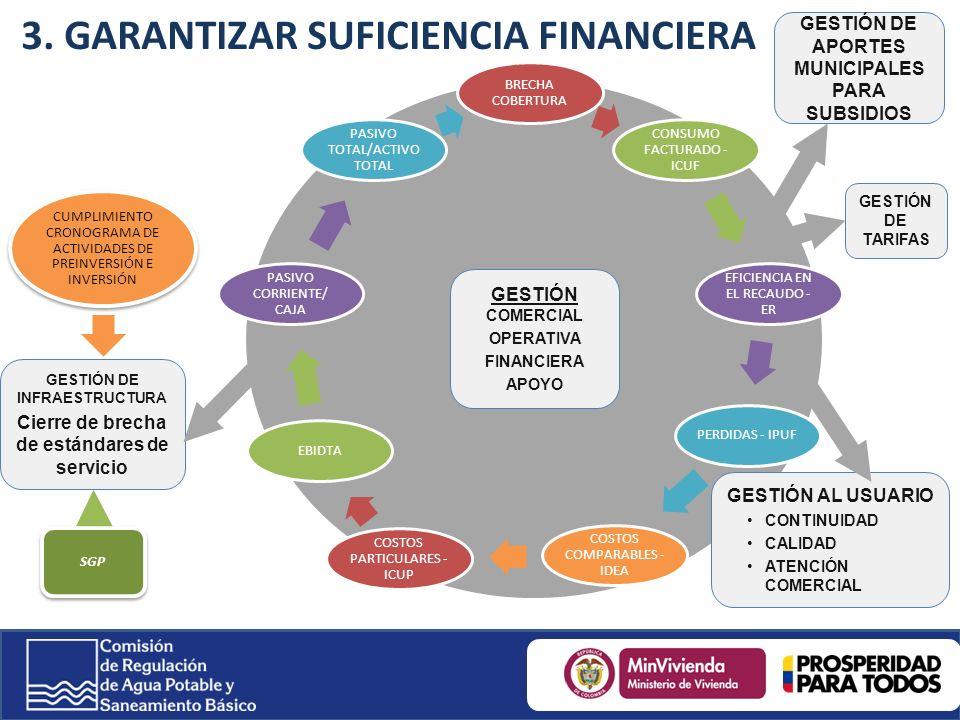 BRECHA COBERTURA CONSUMO FACTURADO - ICUF EFICIENCIA EN EL RECAUDO - ER PERDIDAS - IPUF COSTOS COMPARABLES - IDEA COSTOS PARTICULARES - ICUP EBIDTA PASIVO CORRIENTE/ CAJA PASIVO TOTAL/ACTIVO TOTAL GESTIÓN DE INFRAESTRUCTURA Cierre de brecha de estándares de servicio GESTIÓN DE TARIFAS GESTIÓN COMERCIAL OPERATIVA FINANCIERA APOYO CUMPLIMIENTO CRONOGRAMA DE ACTIVIDADES DE PREINVERSIÓN E INVERSIÓN GESTIÓN AL USUARIO CONTINUIDAD CALIDAD ATENCIÓN COMERCIAL GESTIÓN DE APORTES MUNICIPALES PARA SUBSIDIOS SGP 3.
