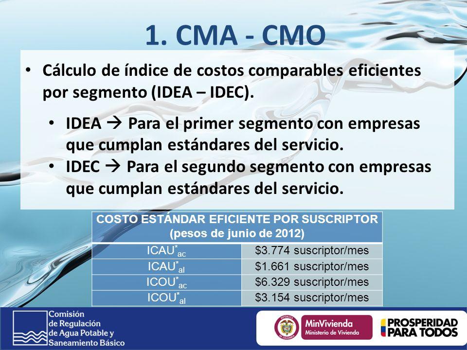 1.CMA - CMO Cálculo de índice de costos comparables eficientes por segmento (IDEA – IDEC).