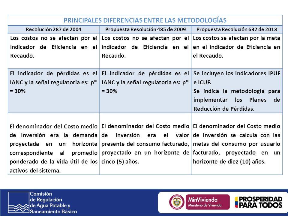 PRINCIPALES DIFERENCIAS ENTRE LAS METODOLOGÍAS Resolución 287 de 2004Propuesta Resolución 485 de 2009Propuesta Resolución 632 de 2013 Los costos no se afectan por el indicador de Eficiencia en el Recaudo.