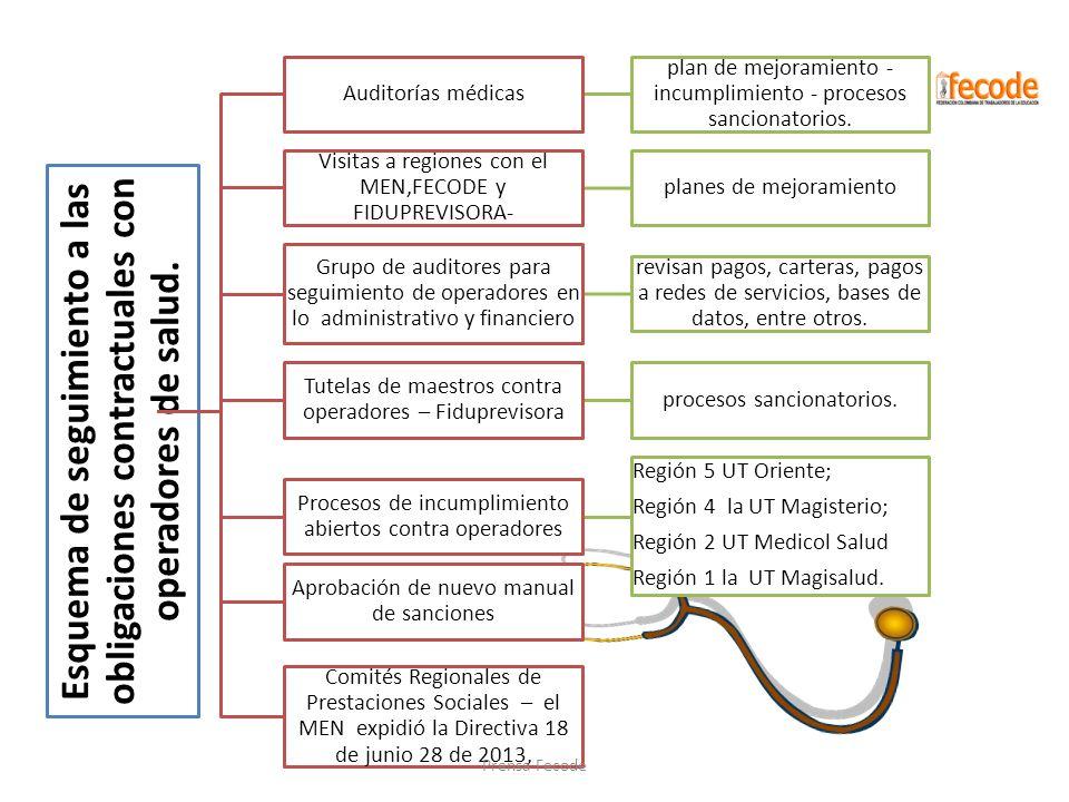 Esquema de seguimiento a las obligaciones contractuales con operadores de salud. Auditorías médicas plan de mejoramiento - incumplimiento - procesos s