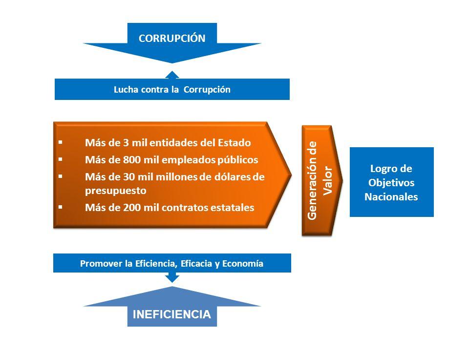 CADENA DE VALOR CGR Y ENTIDADES DEL ESTADO CGR CIUDADANÍA MEDIOS CGR MINISTERIO PÚBLICO CGR Y PODER JUDICIAL PREVENCIÓNDETECCIÓNINVESTIGACIÓN DETERMINACIÓN RESPOSABILIDAD Y SANCIÓN 3