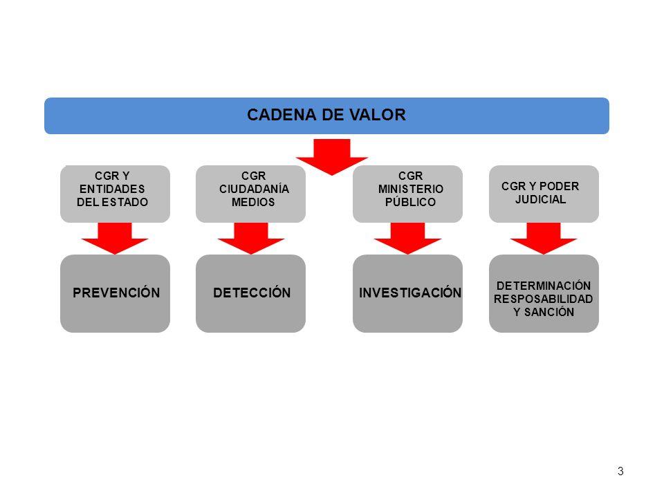 CADENA DE VALOR CGR Y ENTIDADES DEL ESTADO CGR CIUDADANÍA MEDIOS CGR MINISTERIO PÚBLICO CGR Y PODER JUDICIAL PREVENCIÓNDETECCIÓNINVESTIGACIÓN DETERMIN