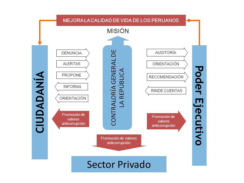 DENUNCIA Poder Ejecutivo CIUDADANÍA CONTRALORÍA GENERAL DE LA REPÚBLICA Sector Privado ALERTAS PROPONE MEJORA LA CALIDAD DE VIDA DE LOS PERUANOS INFOR