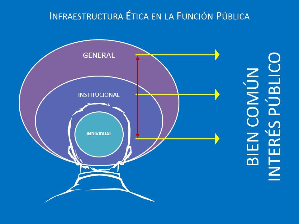 GENERAL INSTITUCIONAL INDIVIDUAL I NFRAESTRUCTURA É TICA EN LA F UNCIÓN P ÚBLICA BIEN COMÚN INTERÉS PÚBLICO