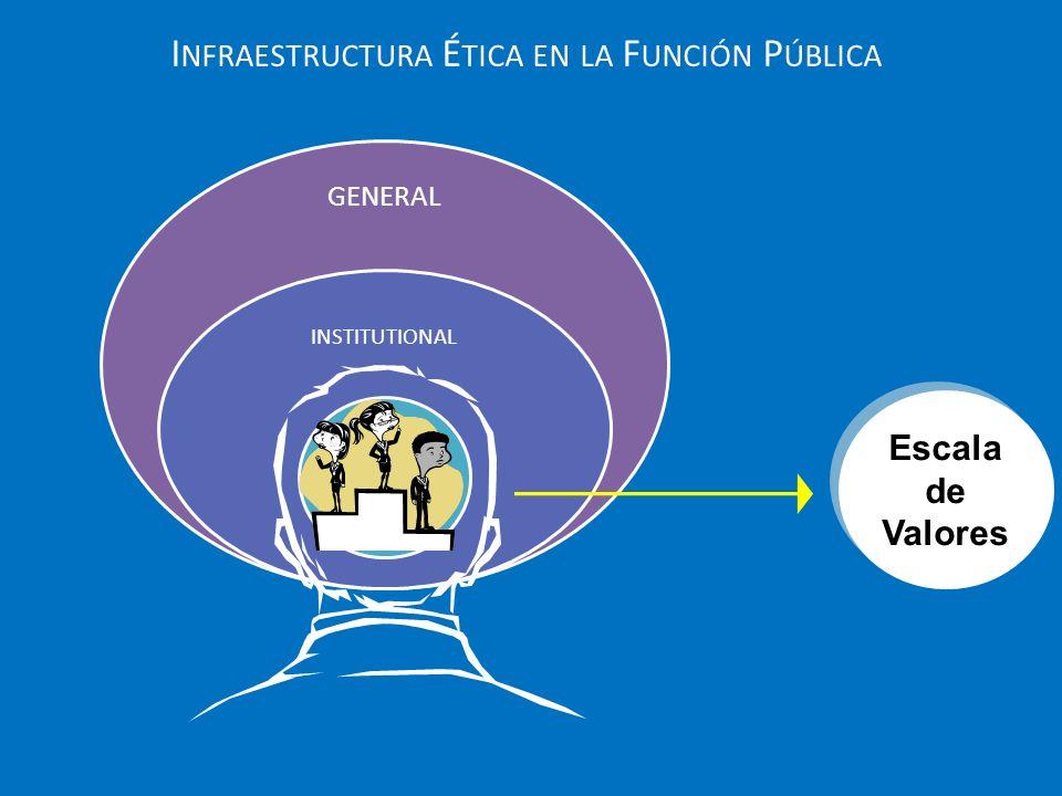 GENERAL INSTITUTIONAL PERSONAL I NFRAESTRUCTURA É TICA EN LA F UNCIÓN P ÚBLICA Escala de Valores