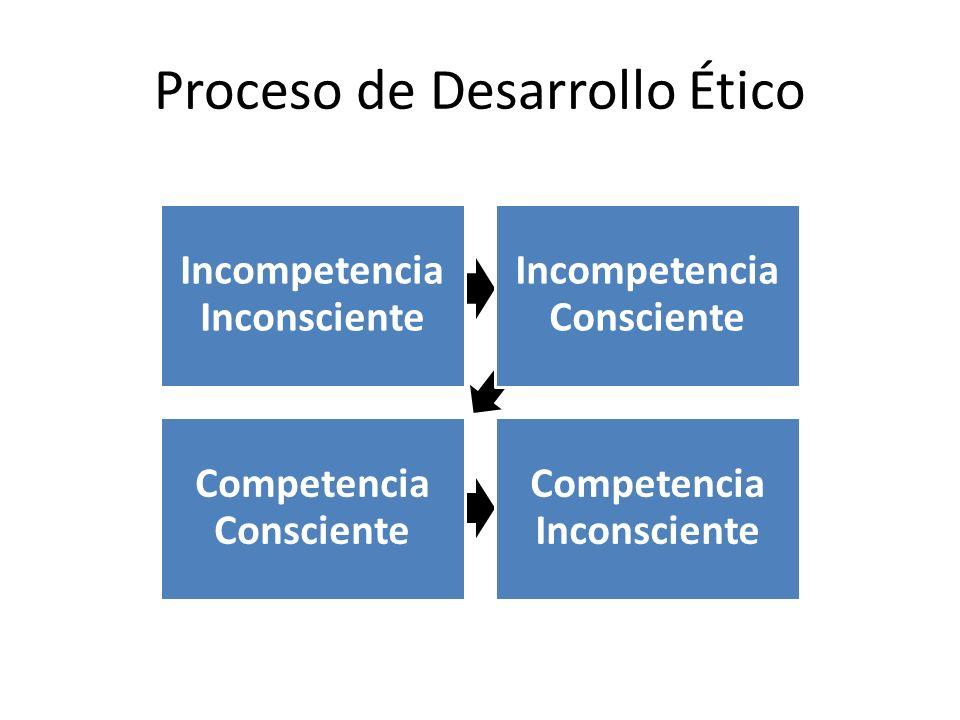 Incompetencia Inconsciente Incompetencia Consciente Competencia Consciente Competencia Inconsciente Proceso de Desarrollo Ético