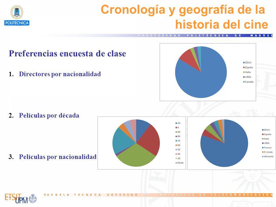 Cronología y geografía de la historia del cine Preferencias encuesta de clase 1.Directores por nacionalidad 2.Películas por década 3.Películas por nac