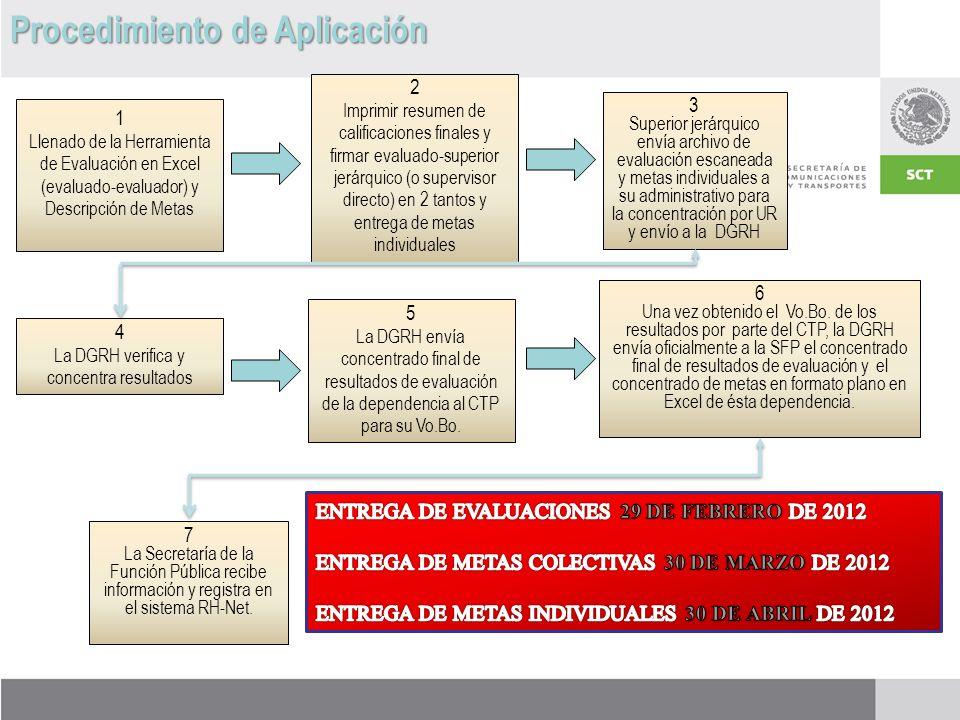 Procedimiento de Aplicación 1 Llenado de la Herramienta de Evaluación en Excel (evaluado-evaluador) y Descripción de Metas 2 Imprimir resumen de calificaciones finales y firmar evaluado-superior jerárquico (o supervisor directo) en 2 tantos y entrega de metas individuales 3 Superior jerárquico envía archivo de evaluación escaneada y metas individuales a su administrativo para la concentración por UR y envío a la DGRH 4 La DGRH verifica y concentra resultados 5 La DGRH envía concentrado final de resultados de evaluación de la dependencia al CTP para su Vo.Bo.