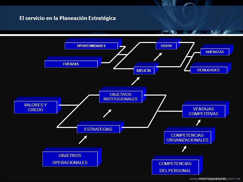 Concepto de la Planeación Estratégica 1.