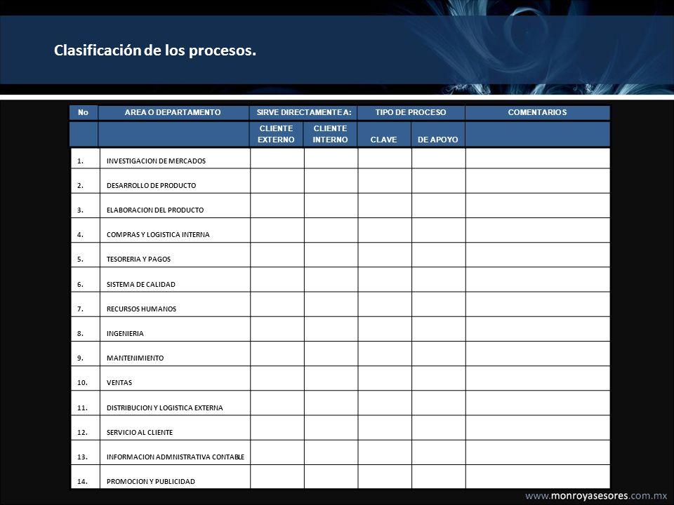 IMAGEN INSTITUCIONAL PRODUCTO PRECIO PROMOCION PLAZA Y DISTRIBUCION SERVICIO AL CLIENTE CLIENTE