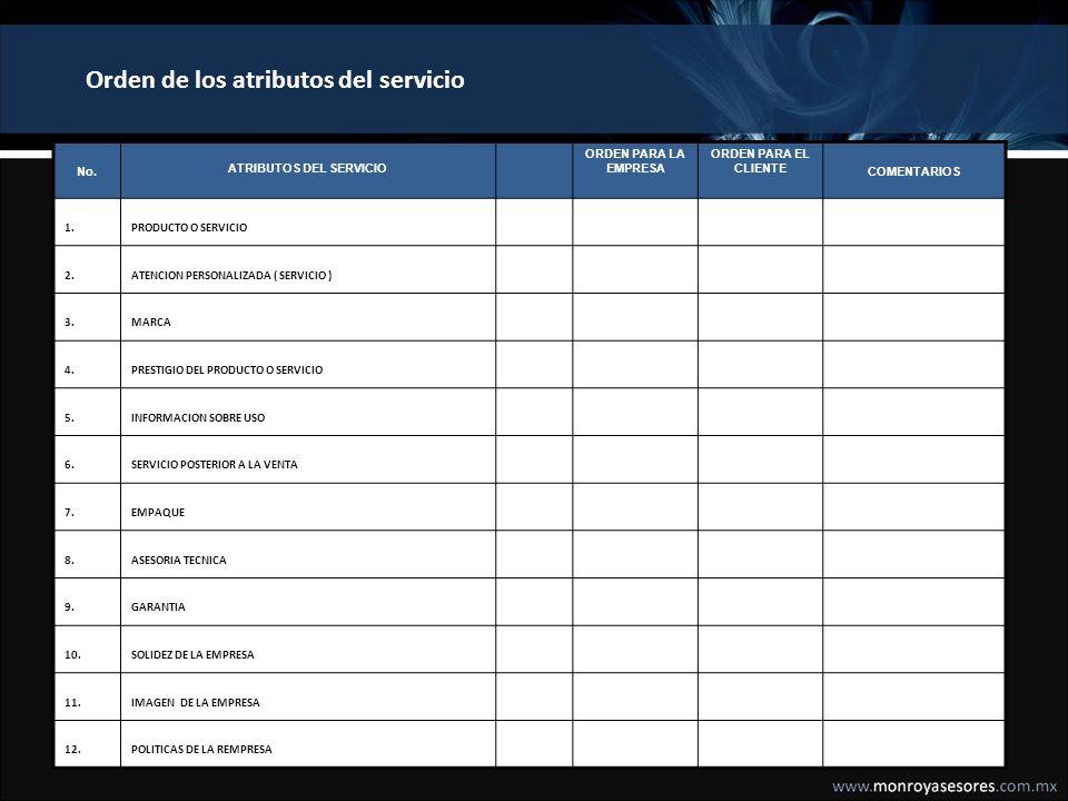 Matriz de Fischbein 2 2 3 3 4 4 5 5 6 6 7 7 8 8 9 9 10 11 12 1 1 7 7 8 8 9 9 10 11 12 5 5 4 4 3 3 2 2 1 1 ZONA DE MEJORA CONTINUA ZONA DE URGENCIA CLIENTE EMPRESA ZONA DE INDIFERENCIA ZONA DE EXCLUSION