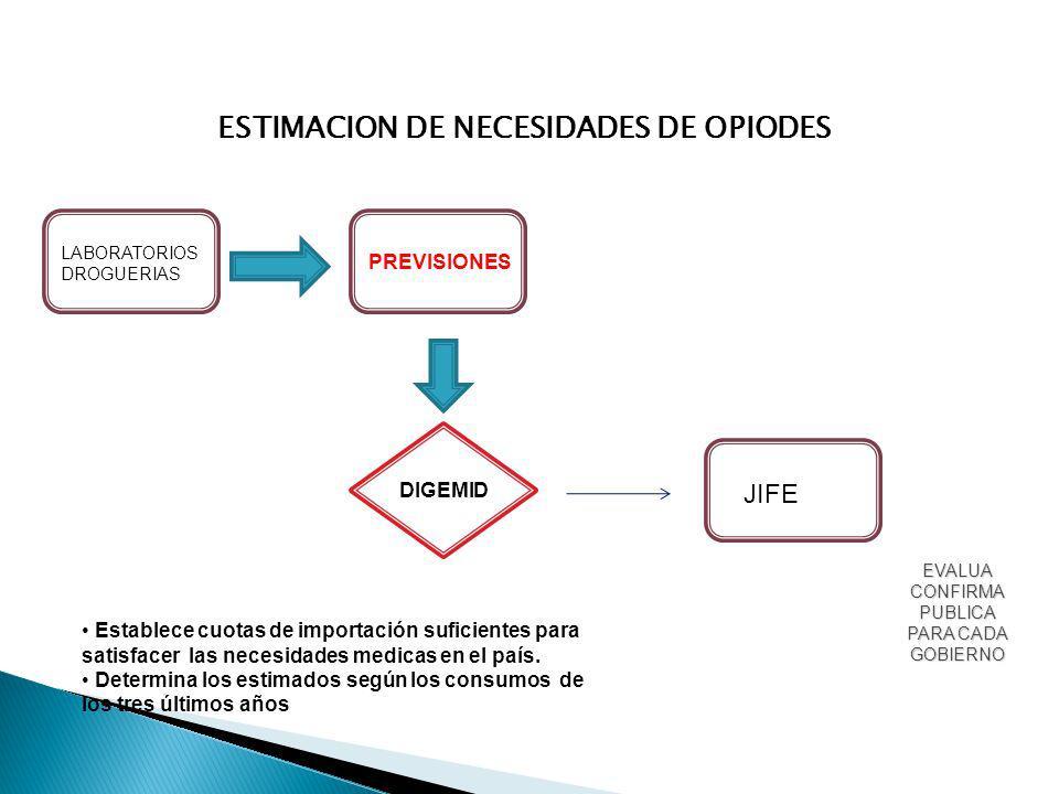 LABORATORIOS DROGUERIAS PREVISIONES DIGEMID JIFE ESTIMACION DE NECESIDADES DE OPIODES Establece cuotas de importación suficientes para satisfacer las