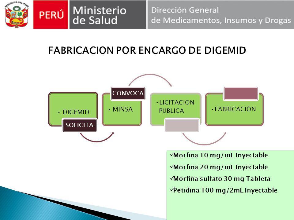 DIGEMID SOLICITA MINSA CONVOCA LICITACION PUBLICA FABRICACIÓN FABRICACION POR ENCARGO DE DIGEMID Morfina 10 mg/mL Inyectable Morfina 20 mg/mL Inyectab