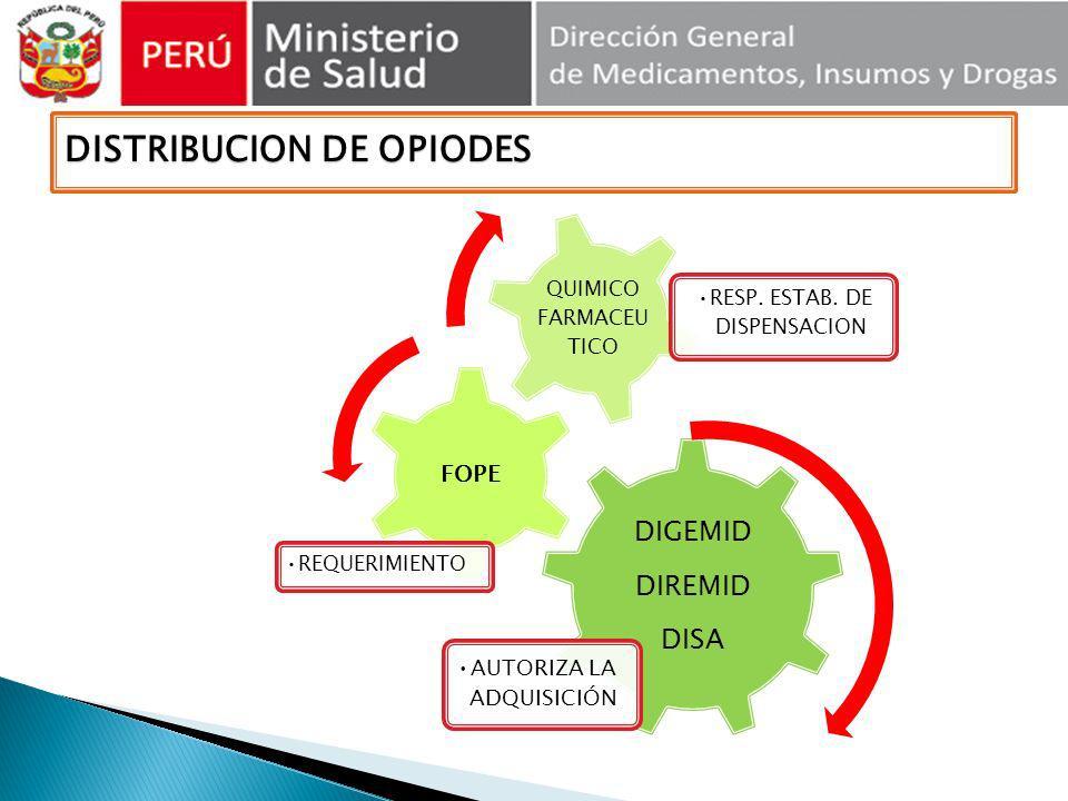 DIGEMID DIREMID DISA AUTORIZA LA ADQUISICIÓN FOPE REQUERIMIENTO QUIMICO FARMACEU TICO RESP. ESTAB. DE DISPENSACION DISTRIBUCION DE OPIODES