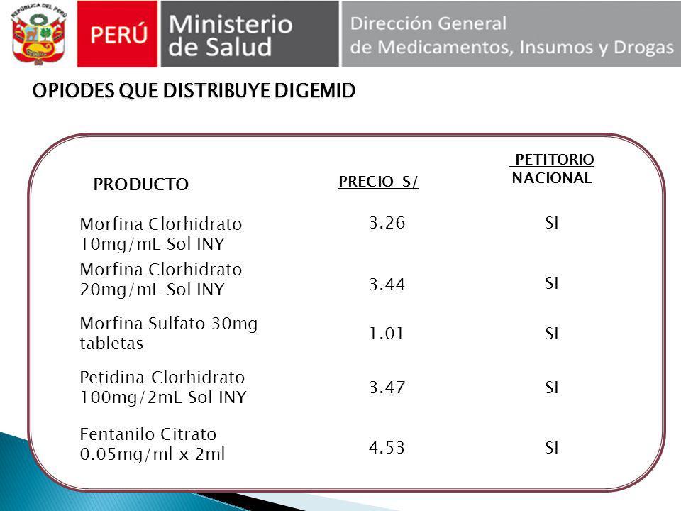 OPIODES QUE DISTRIBUYE DIGEMID OPIODES QUE DISTRIBUYE DIGEMID PRODUCTO PRECIO S/ Morfina Clorhidrato 10mg/mL Sol INY 3.26 Morfina Clorhidrato 20mg/mL
