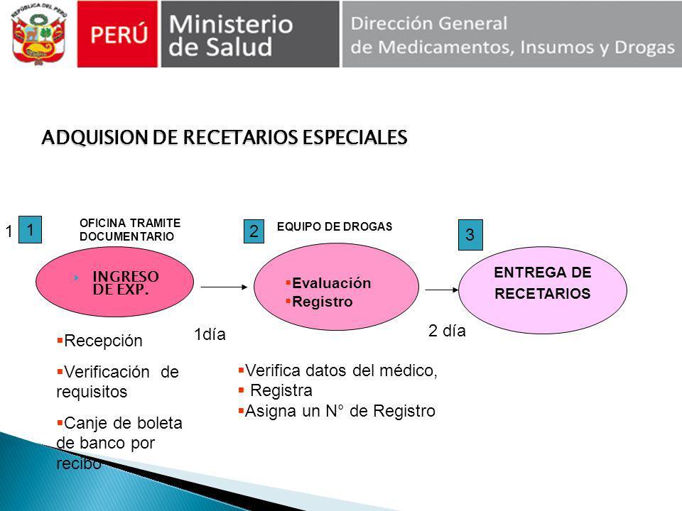 INGRESO DE EXP. ADQUISION DE RECETARIOS ESPECIALES 1 1 Recepción Verificación de requisitos Canje de boleta de banco por recibo Evaluación Registro EN
