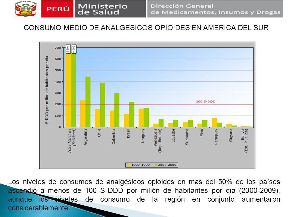 CONSUMO MEDIO DE ANALGESICOS OPIOIDES EN AMERICA DEL SUR Los niveles de consumos de analgésicos opioides en mas del 50% de los países ascendió a menos