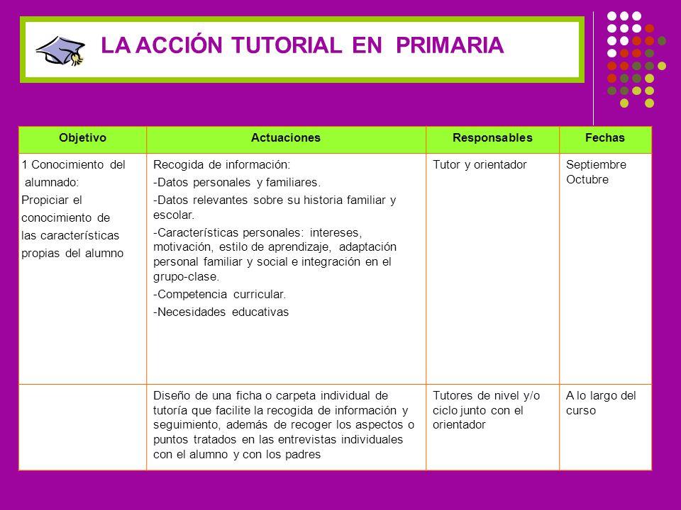 ObjetivoActuacionesResponsablesFechas 1 Conocimiento del alumnado: Propiciar el conocimiento de las características propias del alumno Recogida de información: -Datos personales y familiares.