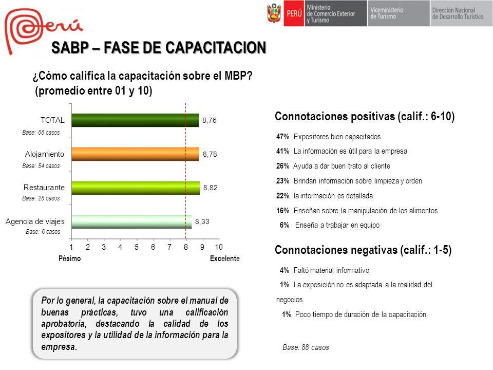 ¿Cómo califica la capacitación sobre el MBP? (promedio entre 01 y 10) Por lo general, la capacitación sobre el manual de buenas prácticas, tuvo una ca