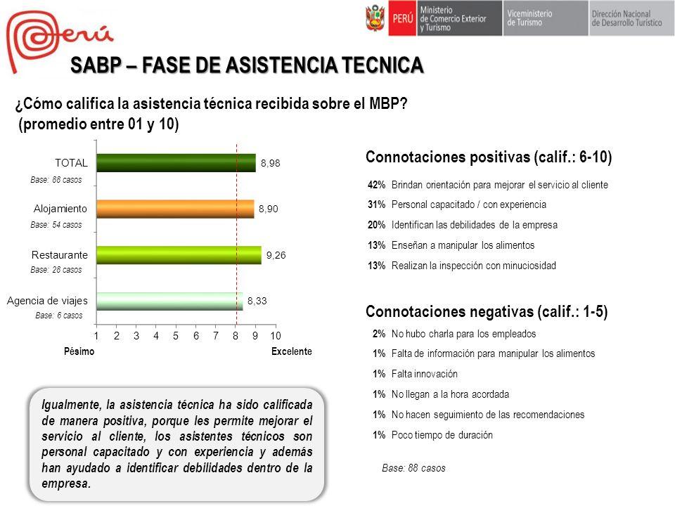 ¿Cómo califica la asistencia técnica recibida sobre el MBP? (promedio entre 01 y 10) Igualmente, la asistencia técnica ha sido calificada de manera po