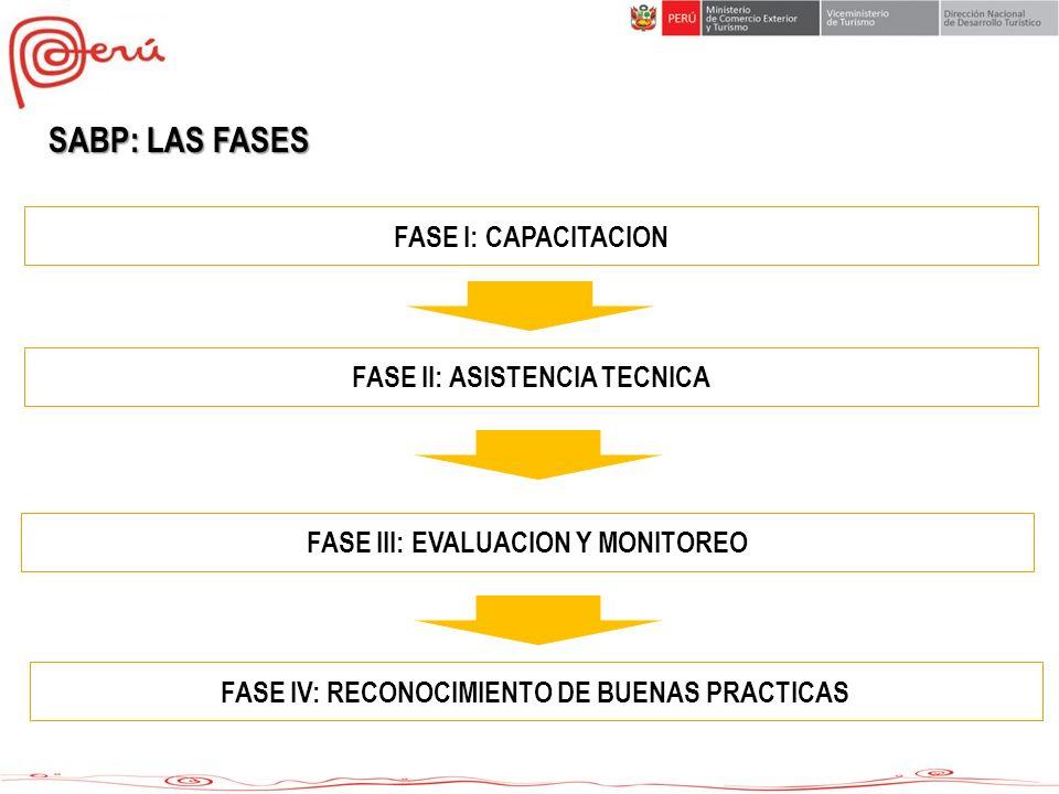 SABP: LAS FASES FASE I: CAPACITACION FASE II: ASISTENCIA TECNICA FASE III: EVALUACION Y MONITOREO FASE IV: RECONOCIMIENTO DE BUENAS PRACTICAS