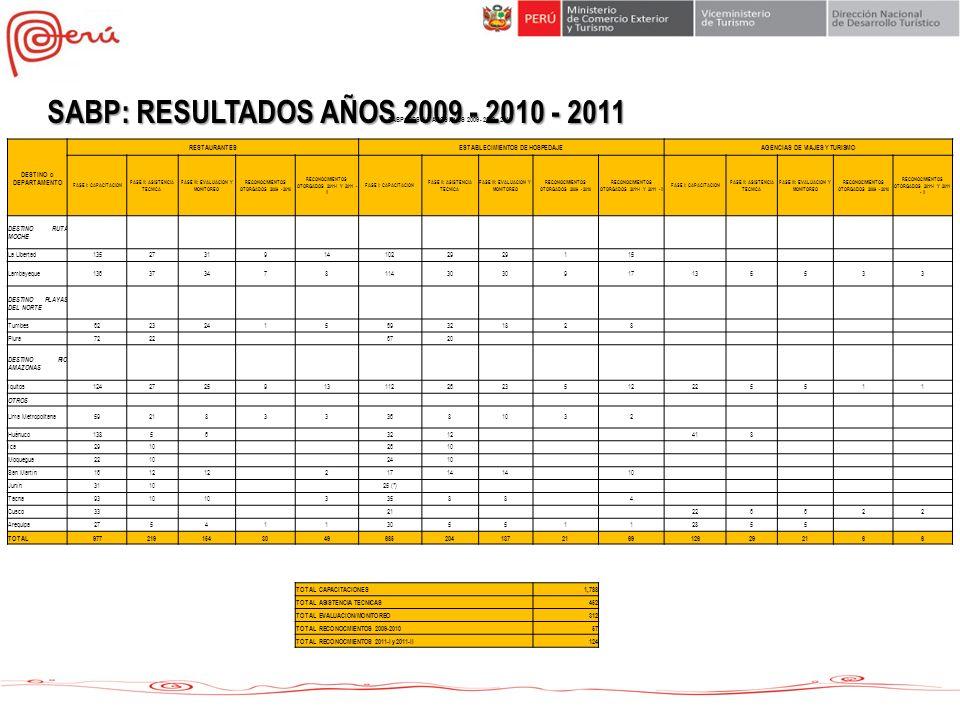 SABP: RESULTADOS AÑOS 2009 - 2010 - 2011 DESTINO o DEPARTAMENTO RESTAURANTESESTABLECIMIENTOS DE HOSPEDAJEAGENCIAS DE VIAJES Y TURISMO FASE I: CAPACITA