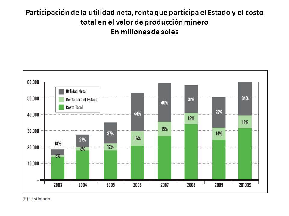 Participación de la utilidad neta, renta que participa el Estado y el costo total en el valor de producción minero En millones de soles