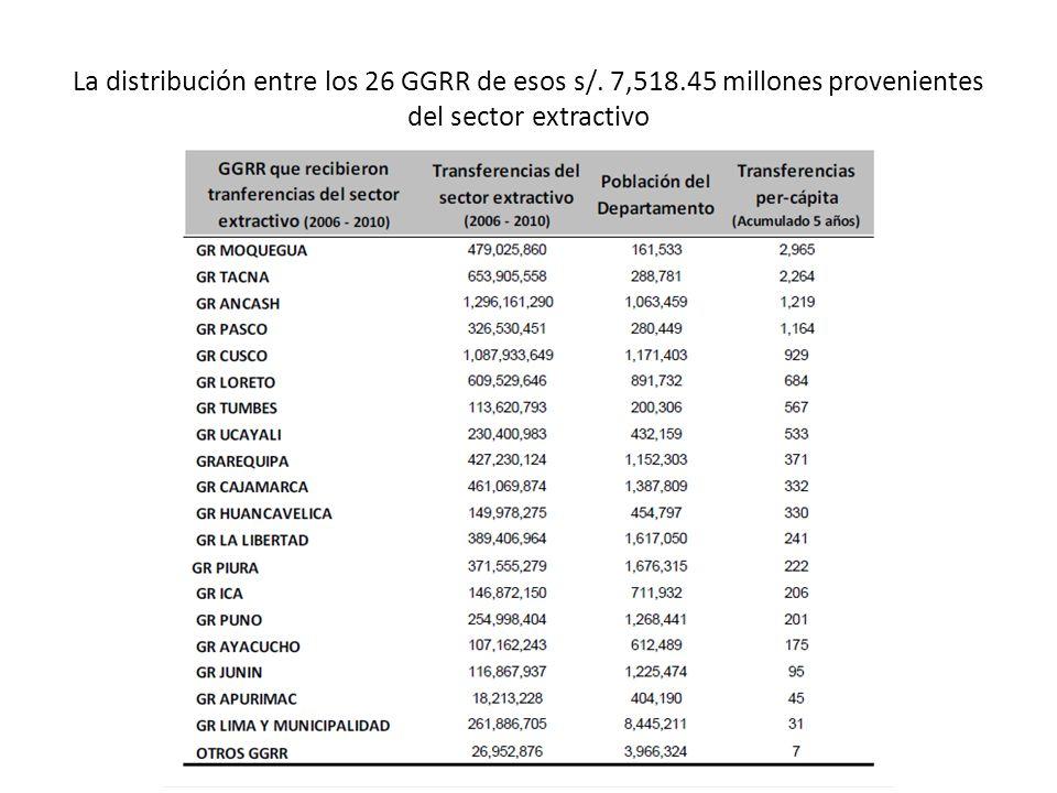 La distribución entre los 26 GGRR de esos s/. 7,518.45 millones provenientes del sector extractivo